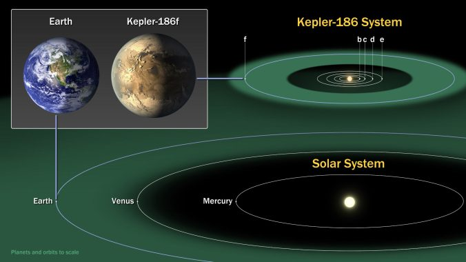 Kepler-186, a system which has a planet on the edge of the habitable zone.