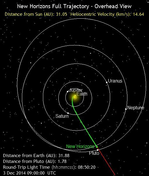 Full trajectory of New Horizons
