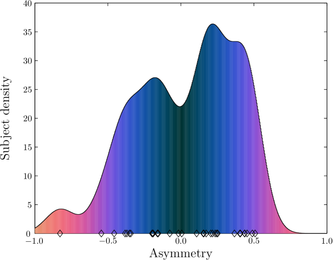 Asymmetry distribution.