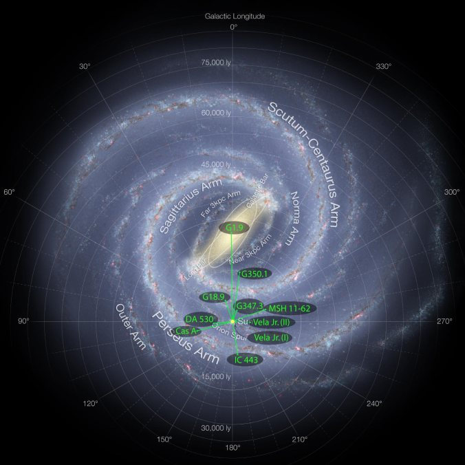 Galactic map of supernova remnants