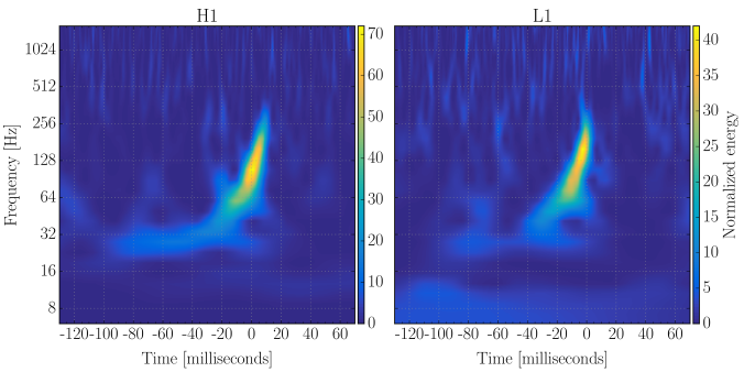 Normalised spectrograms for GW150914