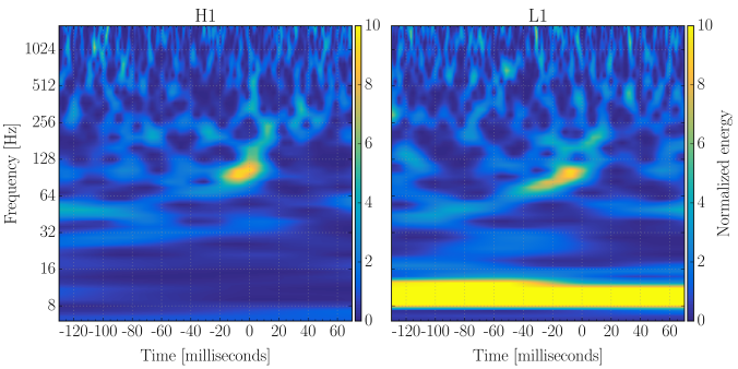 Normalised spectrograms for LVT151012