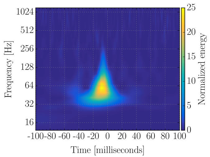 Normalised spectrogram of a blip transient.