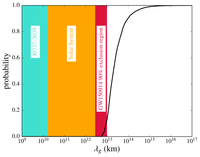 Limits on the Compton wavelength of the graviton