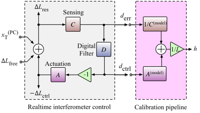 Calibration control system schematic