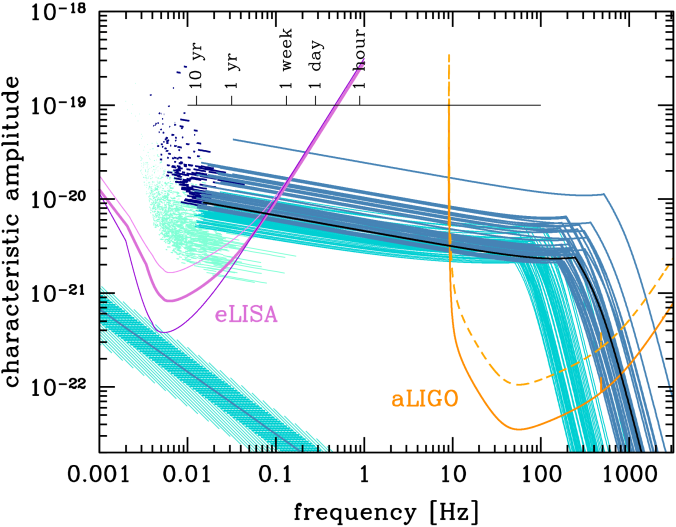 Binary black hole mergers across the eLISA and LIGO frequency bands