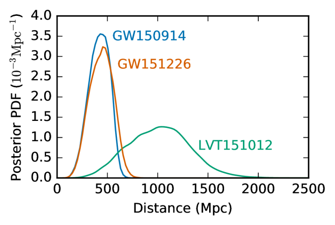All luminosity distances