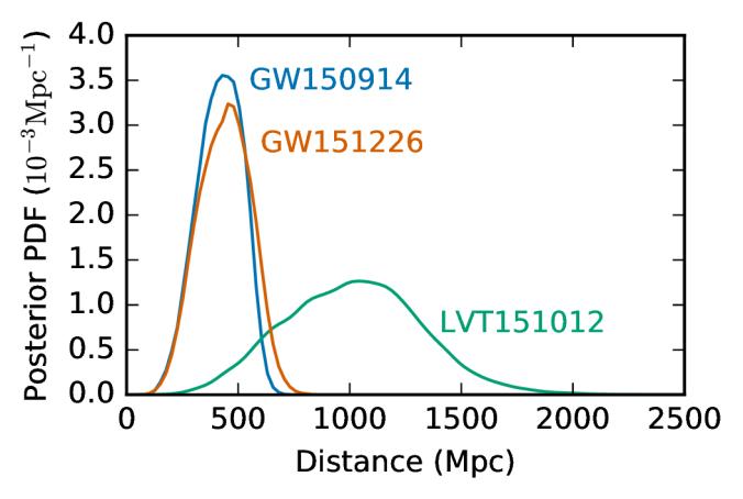 All luminosity distances