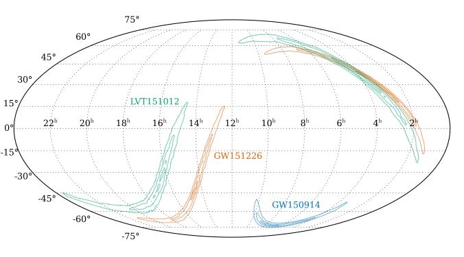 Sky localization in equatorial coordinates