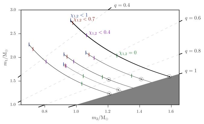 Neutron star mass distributions