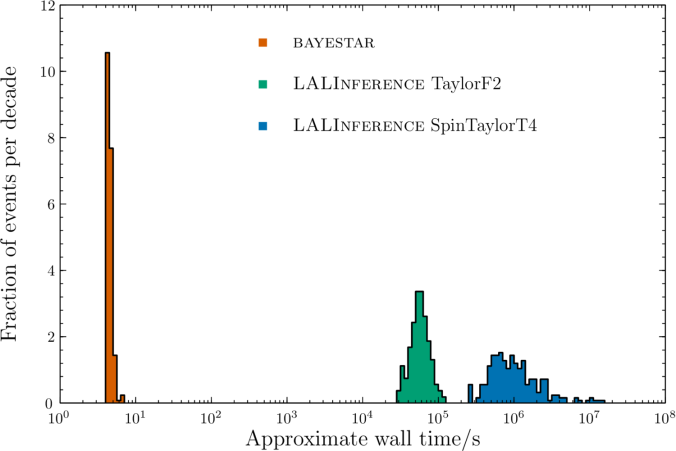Run time for different analyses of binary neutron stars
