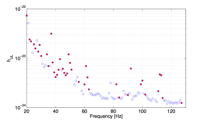 Upper limits at different frequencies