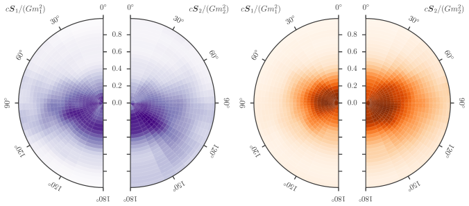 Black hole spins estimated using precessing IMRPhenom and EOBNR waveforms