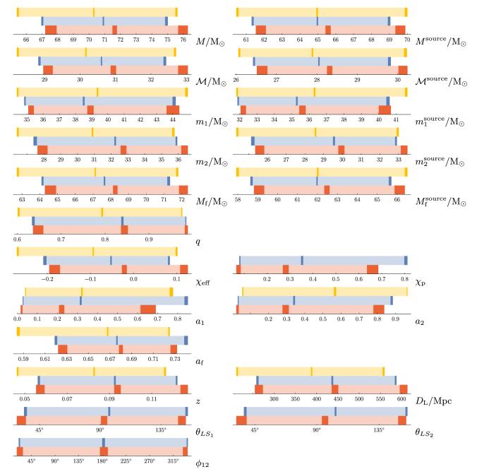 Comparison of results from non-precessing EOBNR, precessing IMRPhenom and precessing EOBNR waveforms