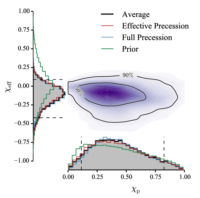 Effective inspiral and precession spin parameters