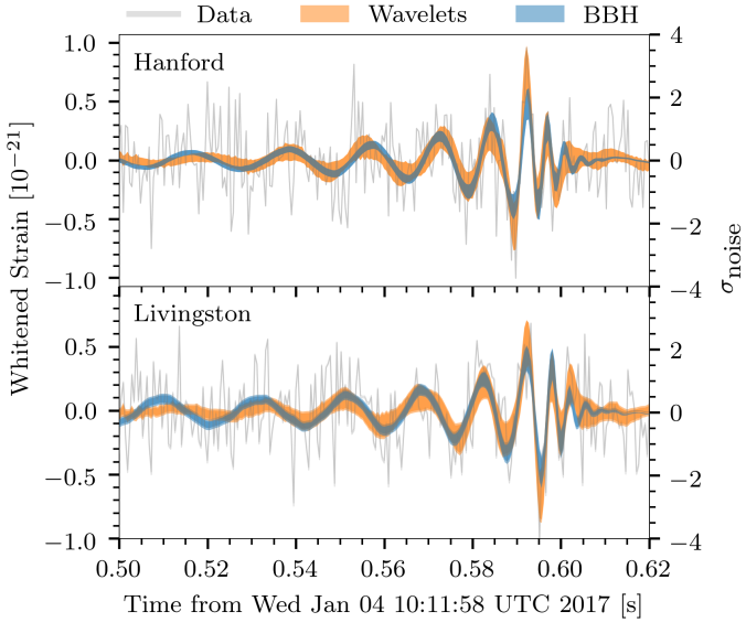Estimated waveforms from different models for GW170104