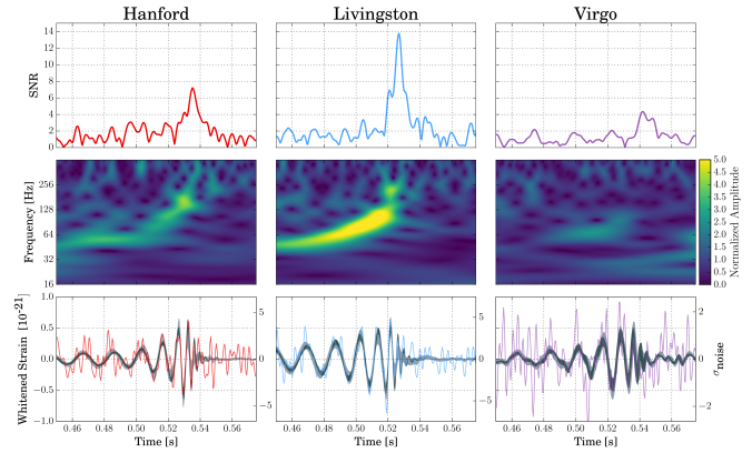 Three different ways of visualising GW170814: an SNR time series, a spectrogram and a waveform reconstruction