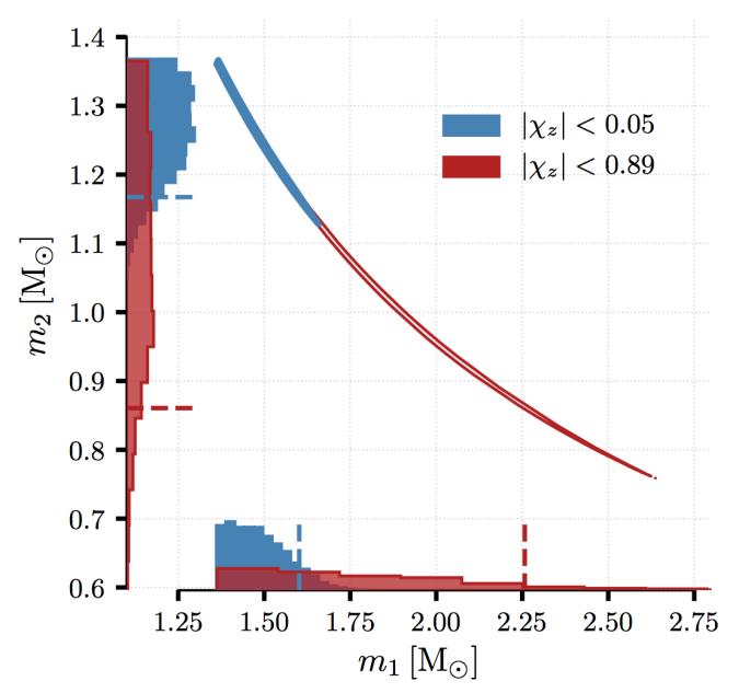 Binary neutron star masses