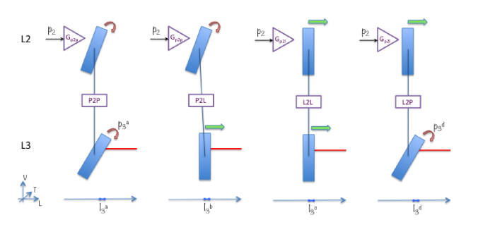 Coupling of angular disturbances to length