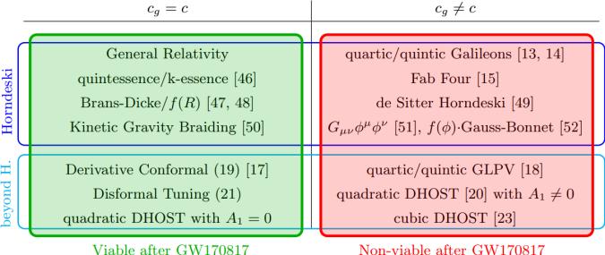 Viable and non-viable scalar–tensor theories
