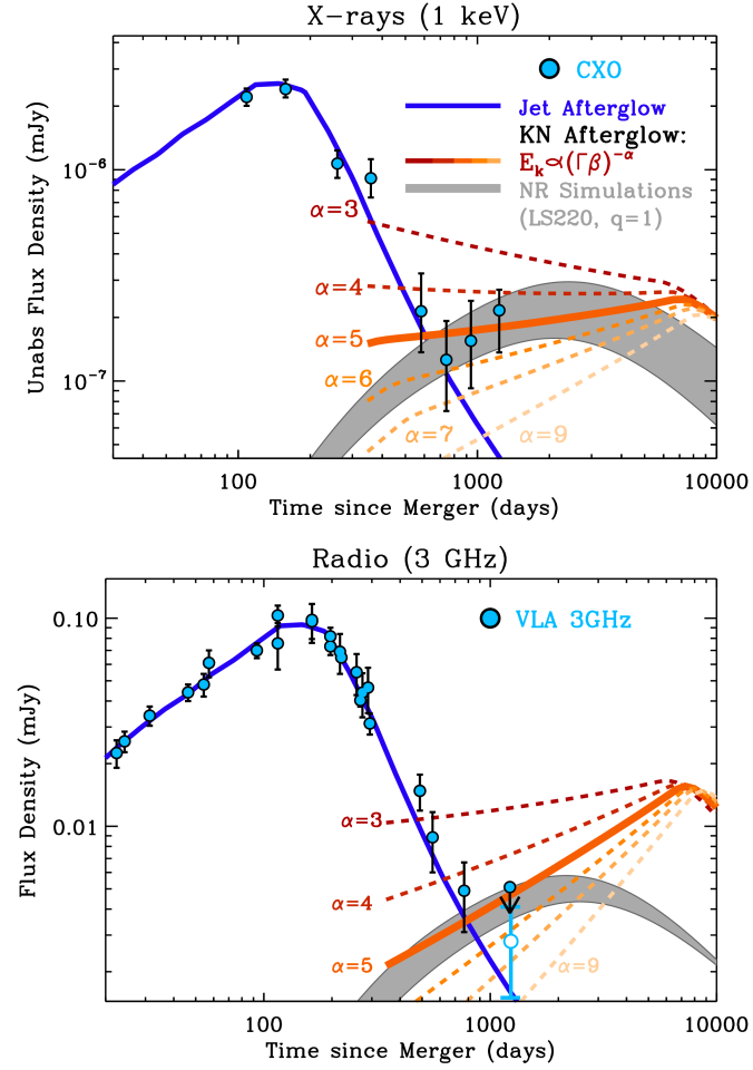 X-ray and radio observations of GW170817's afterglow