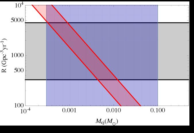 Binary neutron star merger rate, ejecta mass and r-process element abundance