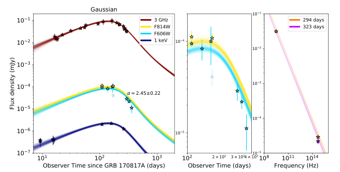Light curves for Gaussian jet and observations