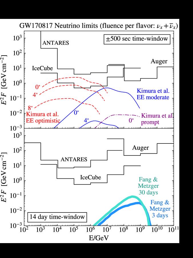 Neutrino upper limits