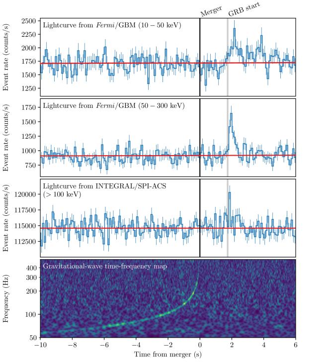 Gravitational-wave chirp and short gamma-ray burst
