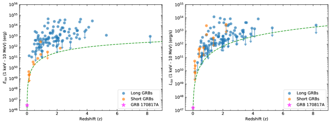 Energy and luminosity distribution of gamma-ray bursts