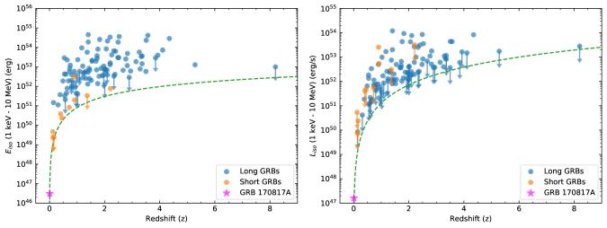 Energy and luminosity distribution of gamma-ray bursts
