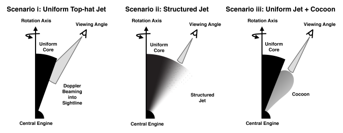 GRB 170817A jet structure and viewing angle