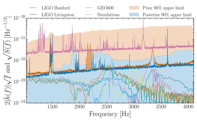 Detector sensitivities and signal strain upper limits