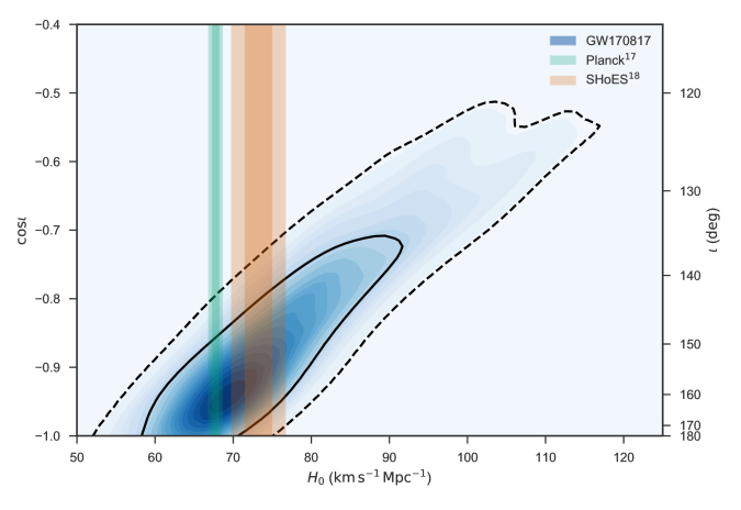 GW170817 Hubble constant vs inclination