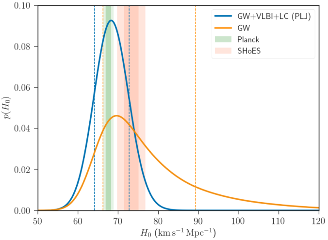 GW170817 Hubble constant with inclination measurements