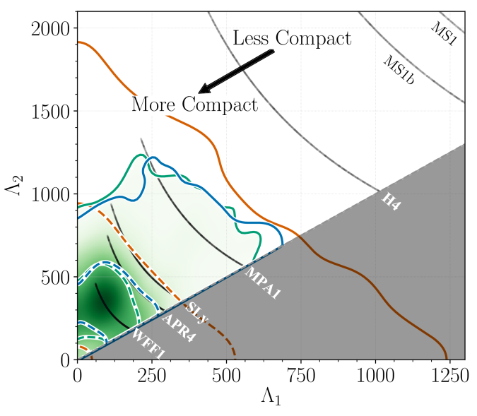 Tidal deformations assuming neutron star components for GW170817's source