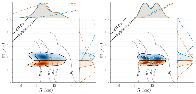 Neutron star masses and radii