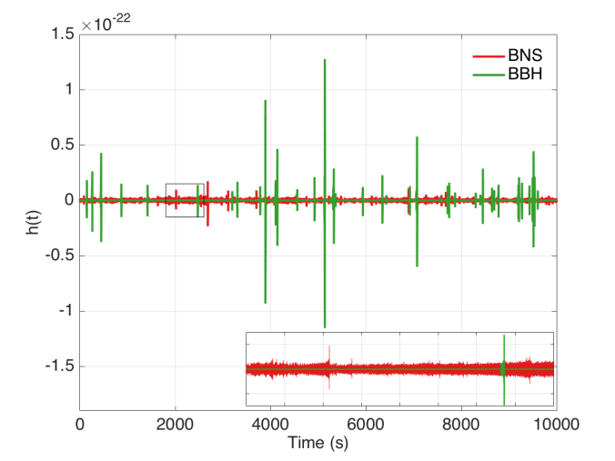 Simulated background of overlapping binary signals