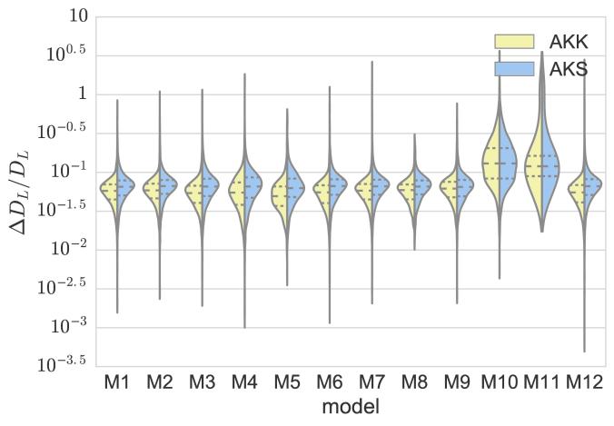 EMRI lumniosity distance measurement