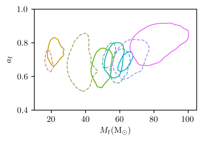 All final black hole masses and spins