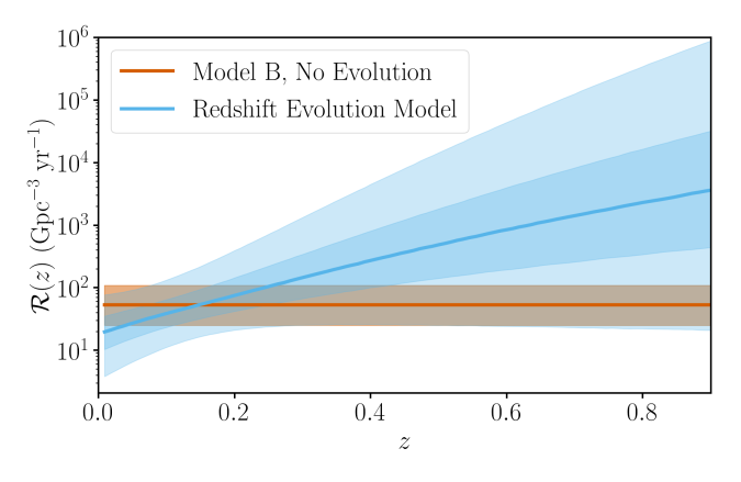 Rate versus redshift