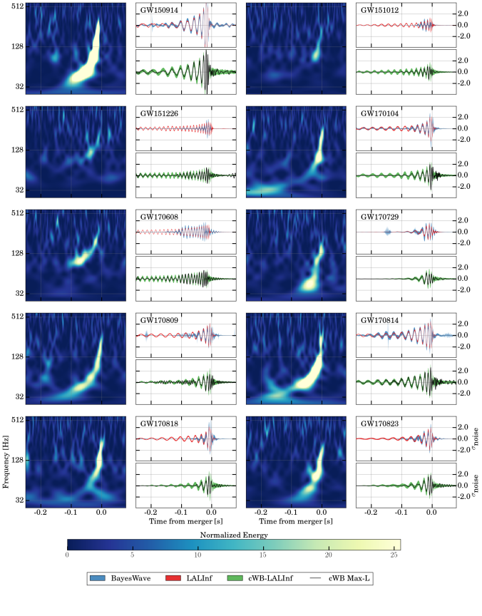Spectrograms and waveforms