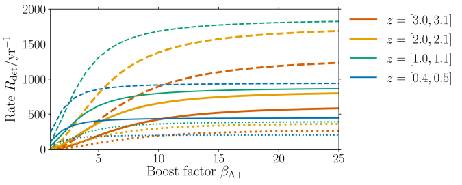 Detections per redshift bin as a function of boost factor