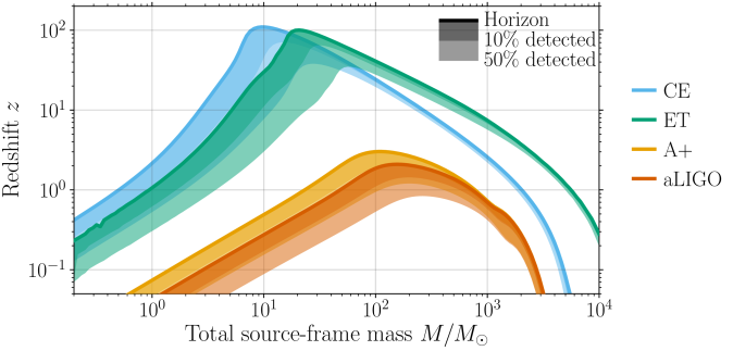 Detection horizon as a function of binary mass for Advanced LIGO, A+, Cosmic Explorer and the Einstein Telescope