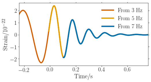 Gravitational wave signal from a binary of two 100 solar mass black holes at a redshift of 10