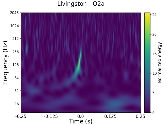 Gravitational-wave chirp