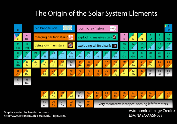 Periodic table and element origins