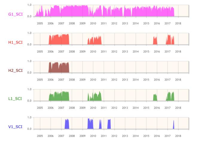 GWOSC Timeline