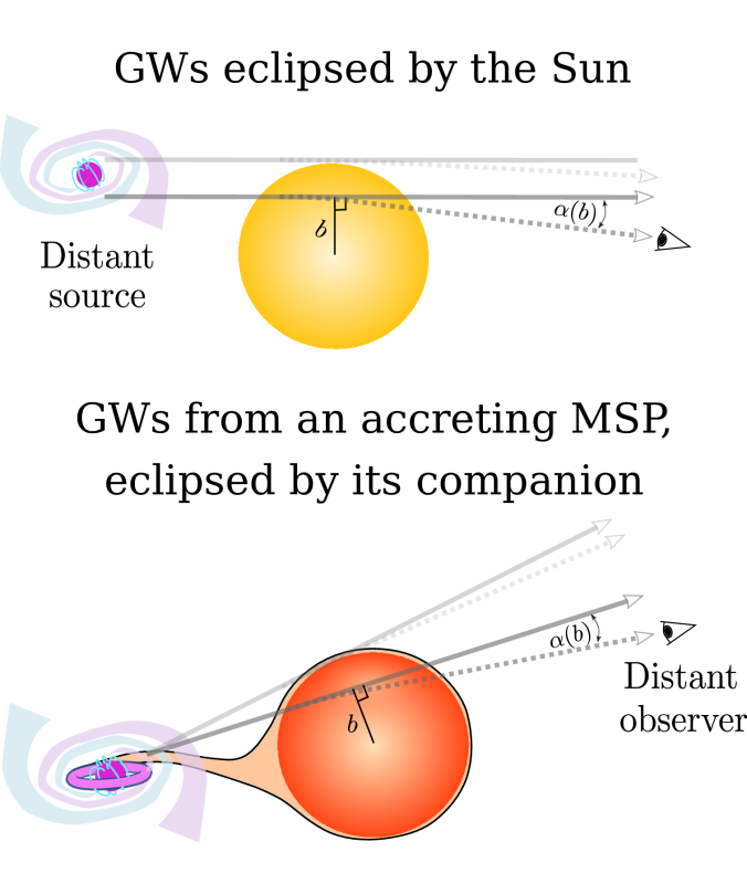 Eclipsing gravitational wave sources