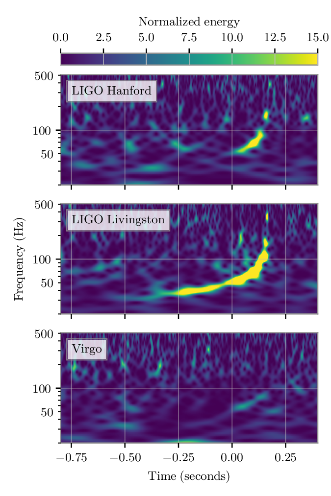 Normalised spectrograms for GW190412